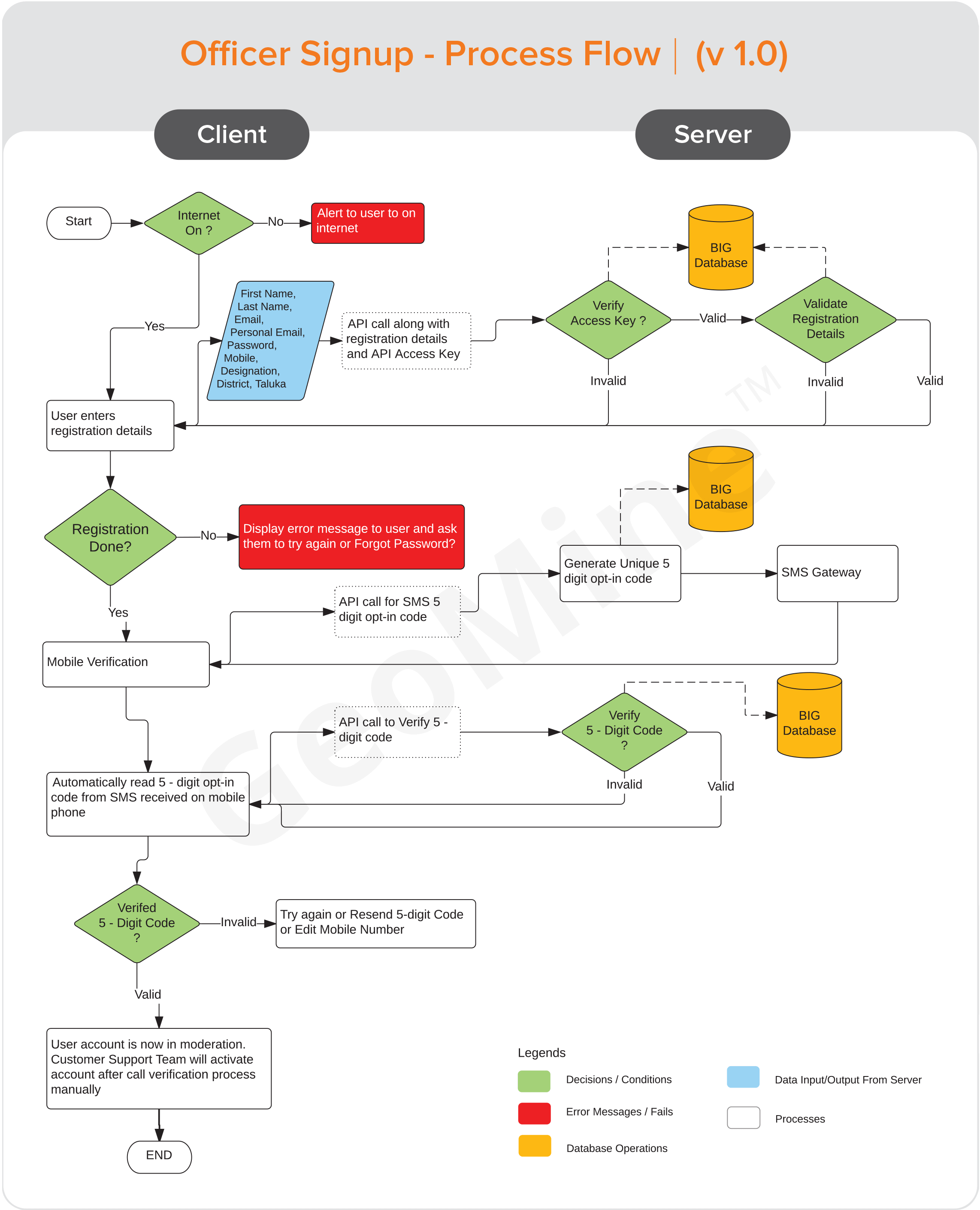 office-signup-diagram1