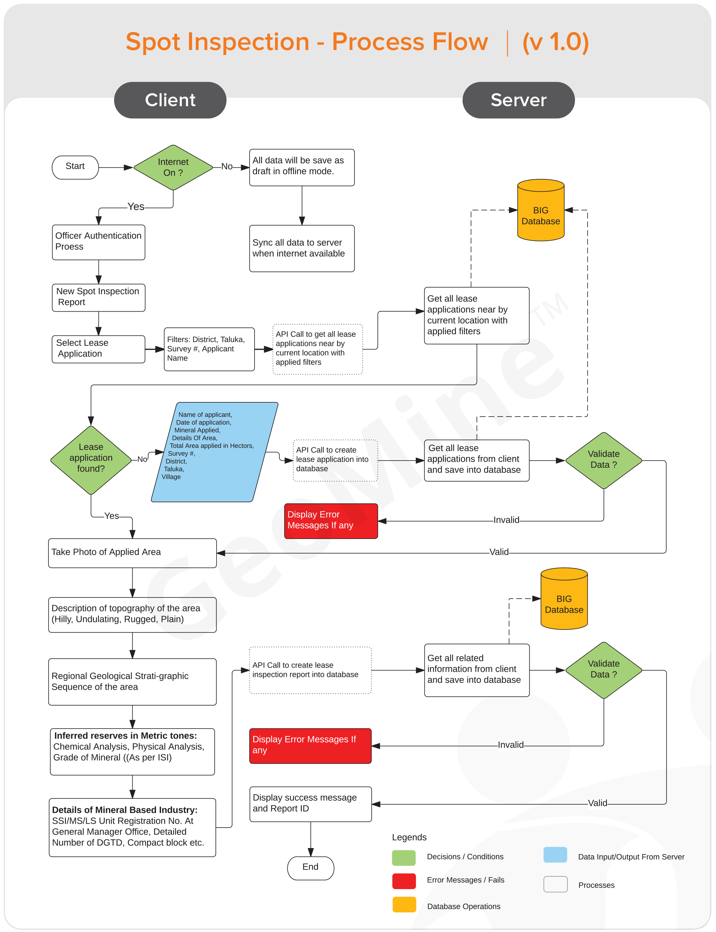 spot-inspection-diagram1